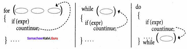 Samacheer Kalvi 11th Computer Science Solutions Chapter 10 Flow of Control 23