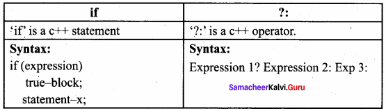 Samacheer Kalvi 11th Computer Science Solutions Chapter 10 Flow of Control 5