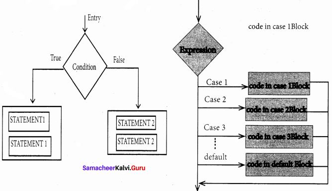 Samacheer Kalvi 11th Computer Science Solutions Chapter 10 Flow of Control 9