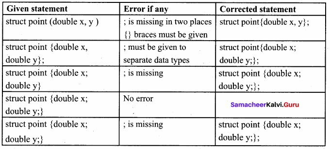 Samacheer Kalvi 11th Computer Science Solutions Chapter 12 Arrays and Structures 14