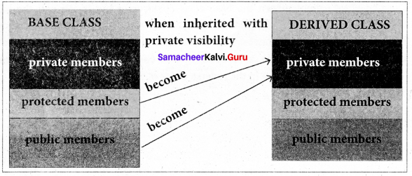 Samacheer Kalvi 11th Computer Science Solutions Chapter 16 Inheritance 1