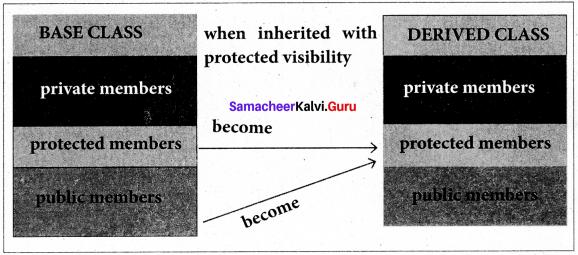 Samacheer Kalvi 11th Computer Science Solutions Chapter 16 Inheritance 2