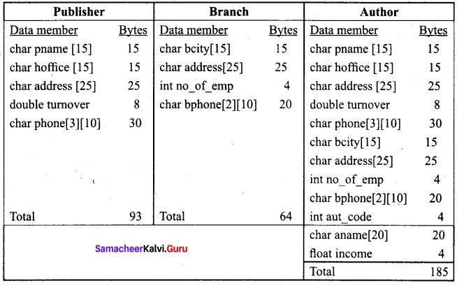 Samacheer Kalvi 11th Computer Science Solutions Chapter 16 Inheritance 4