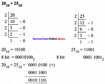 11th Computer Science 2nd Lesson Samacheer Kalvi Number Systems