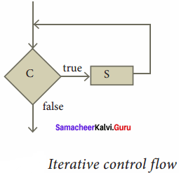 Statement Meaning In Computer Samacheer Kalvi 11th Science Solutions Chapter 7 Composition And Decomposition