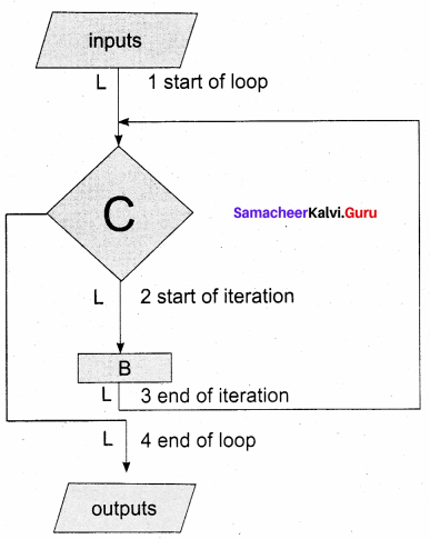 Samacheer Kalvi 11th Computer Science Solutions Chapter 8 Iteration and Recursion 15