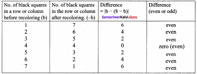 Samacheer Kalvi 11th Computer Science Solutions Chapter 8 Iteration and Recursion 6