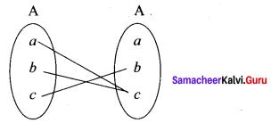 11th Maths Exercise 1.3 Samacheer Kalvi Chapter 1 Sets