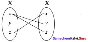 11th Maths Exercise 1.3 Solutions Samacheer Kalvi Chapter 1 Sets