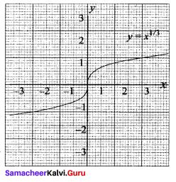 Maths Solution Class 11 Samacheer Kalvi Chapter 1 Sets Ex 1.4