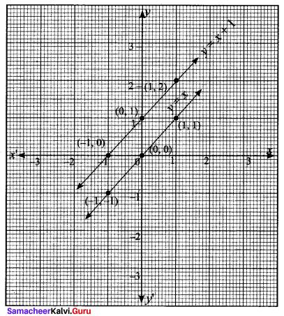 Samacheer Kalvi 11th Maths Solutions Chapter 1 Sets Ex 1.4 31