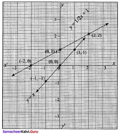 Samacheer Kalvi 11th Maths Solutions Chapter 1 Sets Ex 1.4 33