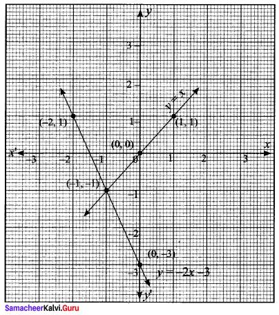 Samacheer Kalvi 11th Maths Solutions Chapter 1 Sets Ex 1.4 35