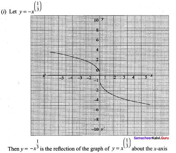 Samacheer Kalvi.Guru 11th Maths Solutions Chapter 1 Sets Ex 1.4