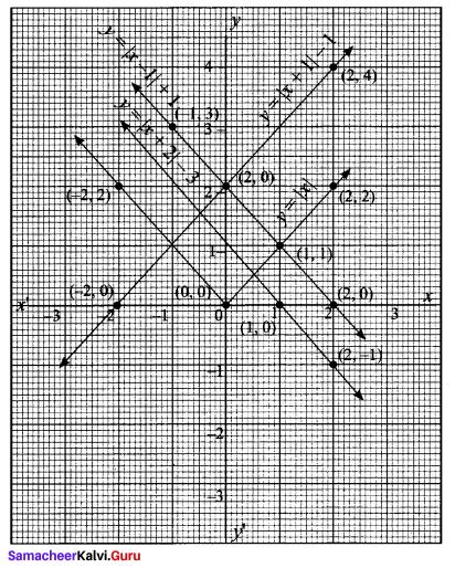 Samacheer Kalvi 11th Maths Solutions Chapter 1 Sets Ex 1.4 52
