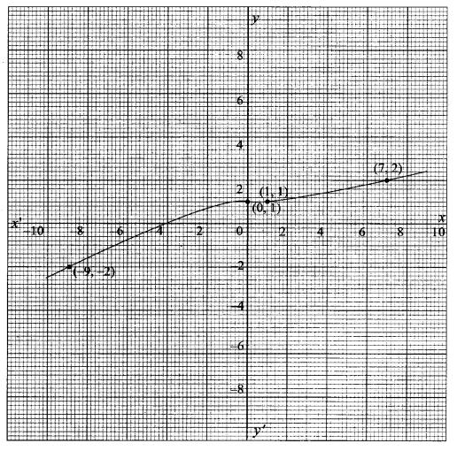 11th Maths Samacheer Kalvi Guru Solutions Chapter 1 Sets Ex 1.4
