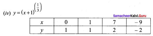 Samacheer Kalvi 11th Maths Solutions Chapter 1 Sets Ex 1.4