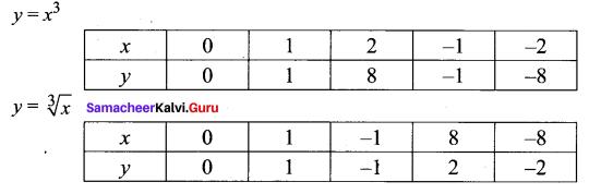Samacheer Kalvi 11th Maths Book Solutions Chapter 1 Sets Ex 1.4