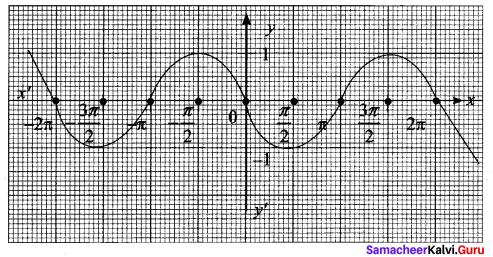 11 Maths Samacheer Kalvi Solutions Chapter 1 Sets Ex 1.4