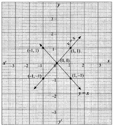 Exercise 1.4 Class 11 Maths Solutions Chapter 1 Sets Samacheer Kalvi