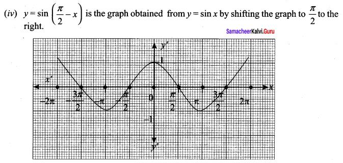 Ex 1.4 Class 11 Maths Solutions Chapter 1 Sets Samacheer Kalvi