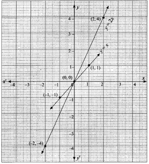 Samacheer Kalvi 11th Maths Solutions Chapter 1 Sets Ex 1.4 988