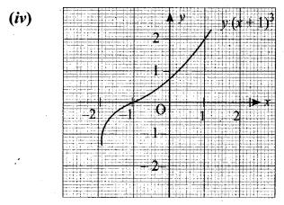 Samacheer Kalvi Guru 11th Maths Solutions Chapter 1 Sets Ex 1.4