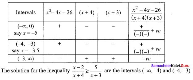 Samacheer Kalvi 11th Maths Solutions Chapter 2 Basic Algebra Ex 2.8 10