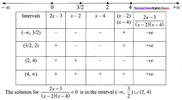 Samacheer Kalvi 11th Maths Solutions Chapter 2 Basic Algebra Ex 2.8 5