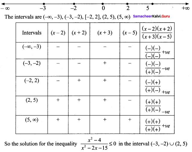 Samacheer Kalvi 11th Maths Solutions Chapter 2 Basic Algebra Ex 2.8 70