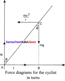 Samacheer Kalvi Guru 11th Physics Solutions Chapter 5 Motion Of System Of Particles And Rigid Bodies