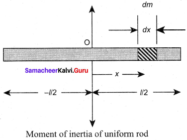 Samacheer Kalvi 11th Physics Solution Book Chapter 5 Motion Of System Of Particles And Rigid Bodies