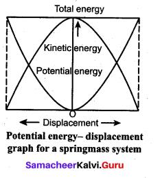 Samacheer Kalvi 11th Physics Solutions Chapter 4 Work, Energy and Power 105