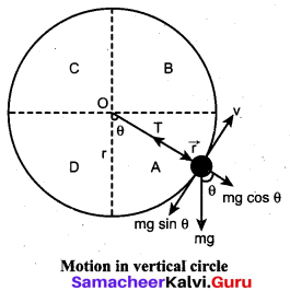 Samacheer Kalvi 11th Physics Solutions Chapter 4 Work, Energy and Power 160