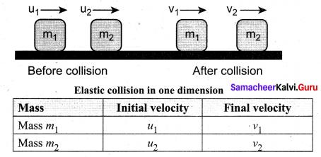 Samacheer Kalvi 11th Physics Solutions Chapter 4 Work, Energy and Power 180