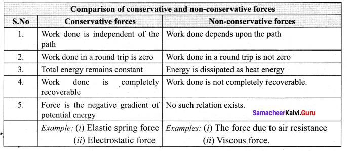Samacheer Kalvi Guru 11 Physics Solutions Chapter 4 Work, Energy And Power