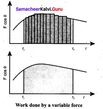 Samacheer Kalvi 11th Physics Solutions Chapter 4 Work, Energy and Power 36