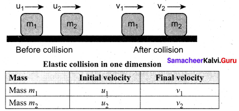 Samacheer Kalvi 11th Physics Solutions Chapter 4 Work, Energy and Power 42