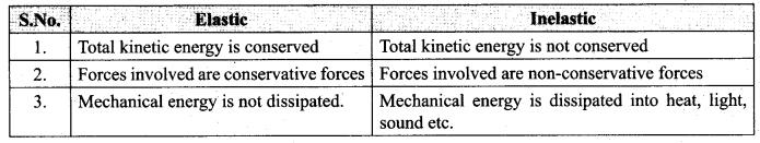 Samacheer Kalvi 11th Physics Solutions Chapter 4 Work, Energy and Power 54