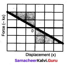 Samacheer Kalvi 11th Physics Solutions Chapter 4 Work, Energy and Power 7030