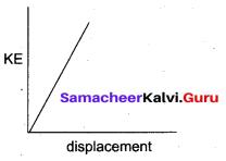 Samacheer Kalvi 11th Physics Solutions Chapter 4 Work, Energy and Power 72