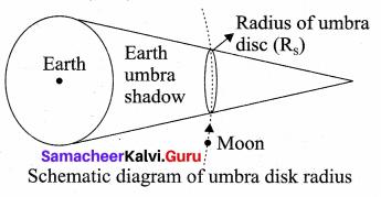 Samacheer Kalvi 11th Physics Solutions Chapter 6 Gravitation 107