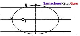 Samacheer Kalvi 11th Physics Solutions Chapter 6 Gravitation 130