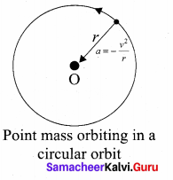 Samacheer Kalvi 11th Physics Solutions Chapter 6 Gravitation 1389