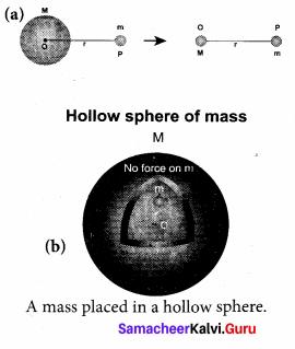 Samacheer Kalvi 11th Physics Solutions Chapter 6 Gravitation 41