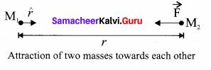 Samacheer Kalvi 11th Physics Solutions Chapter 6 Gravitation 43