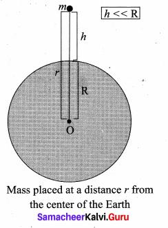 Samacheer Kalvi 11th Physics Solutions Chapter 6 Gravitation 61