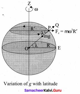 Samacheer Kalvi 11th Physics Solutions Chapter 6 Gravitation 89