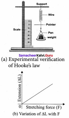 Samacheer Kalvi 11th Physics Solutions Chapter 7 Properties of Matter 40