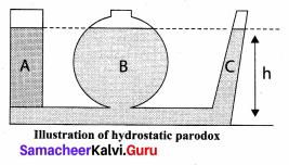 Samacheer Kalvi 11th Physics Solutions Chapter 7 Properties of Matter 56